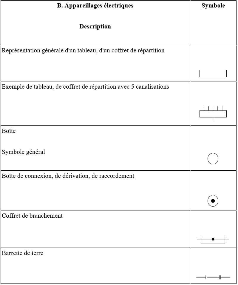 Symbole-Appareillages-électriques