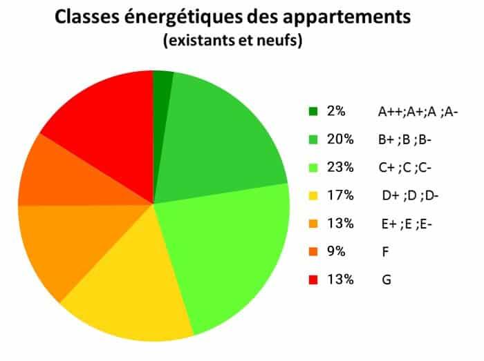 Statistiques PEB Wallonie