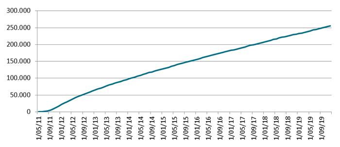 Une évolution du nombre d'habitations certifiées à Bruxelles depuis le début de la législation en 2011