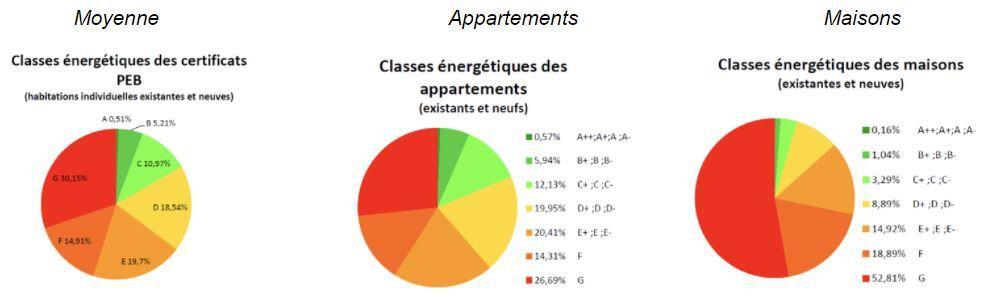 Statistiques de l'année 2020 sur les certificats PEB à Bruxelles