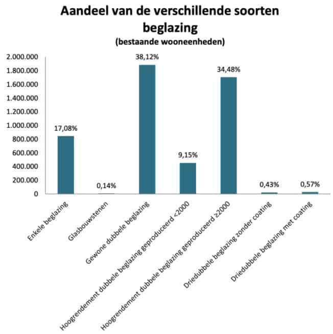 De statistieken over EPC-attesten