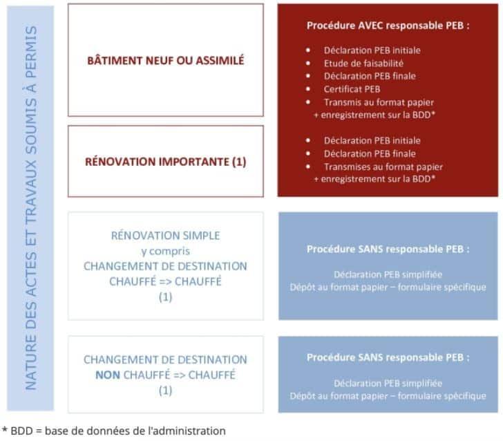 Construire une extension: Quelles sont les règles de performance énergétique en Wallonie ?